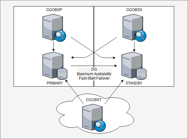 Multiple Observers Environment for Oracle Data Guard
